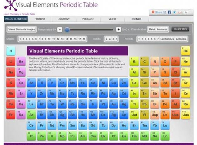 Learn Chemistry Enhancing Learning And Teaching With The Rsc