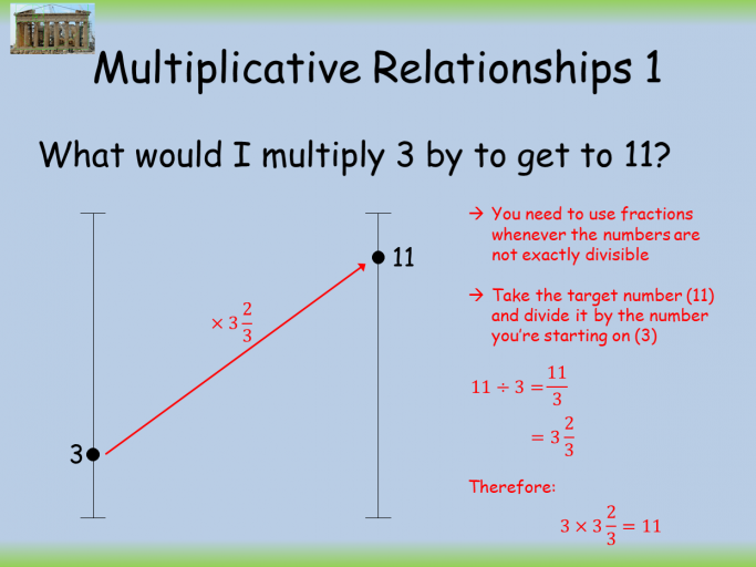 Three Multiplicative Relationships Lessons on Ratio Problems for KS3 Maths