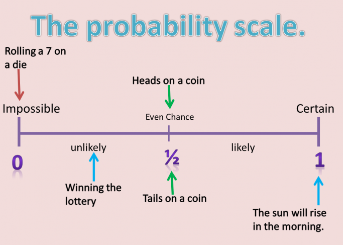 Probability Full Lesson Powerpoint And Worksheets For Ks3 Maths